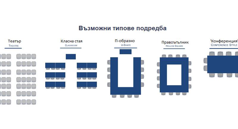 Възможни типове подредба - Конгресна зала